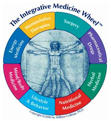 The Harm of Integrative Medicine: A Patient's Perspective